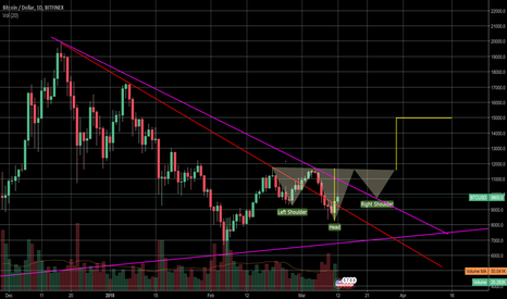 BTCUSD: Possible Inverted Head & Shoulders forming (3 weeks) then $15k