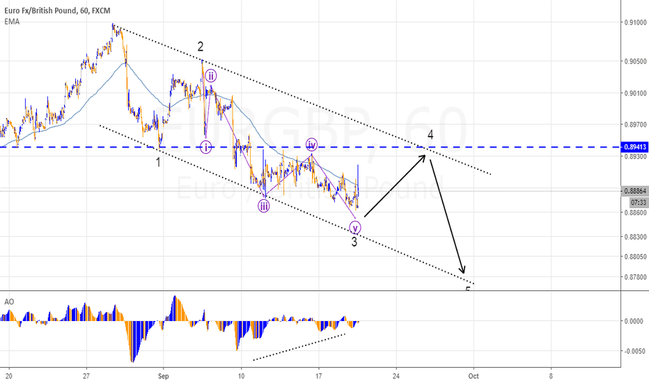 EURGBP: Wave Analysis for EURGBP