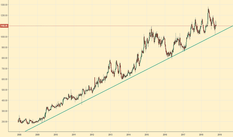 COLPAL: Colgate (I) -W- Bounced off trendline, if held, new highs are on