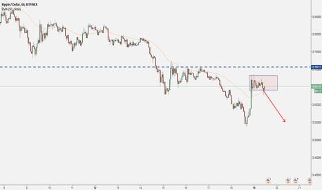 XRPUSD: RIPPLE (XRP) - Price Action Analysis