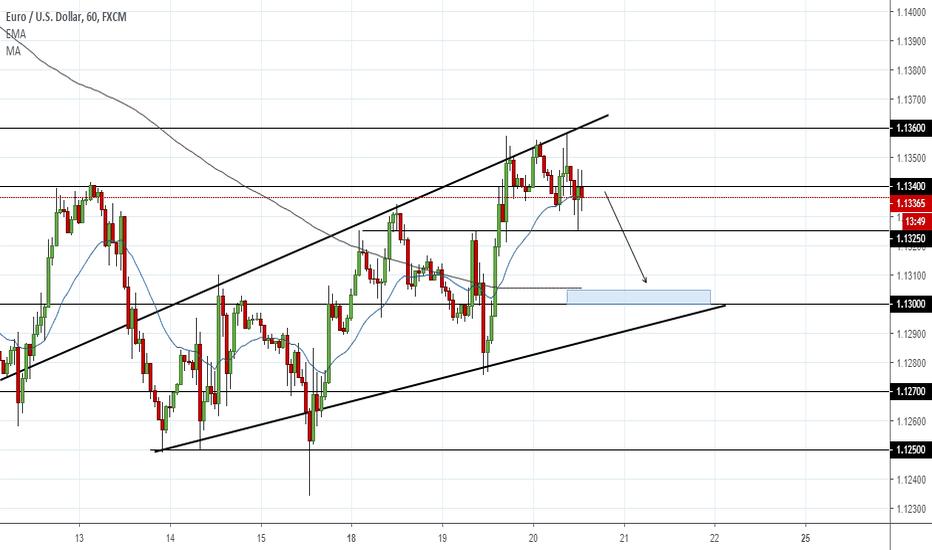 EURUSD: EUR/USD: 1.3000 projection