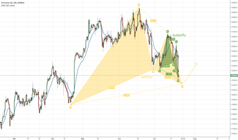 DE30EUR: When everyone else are bearish here is option for you