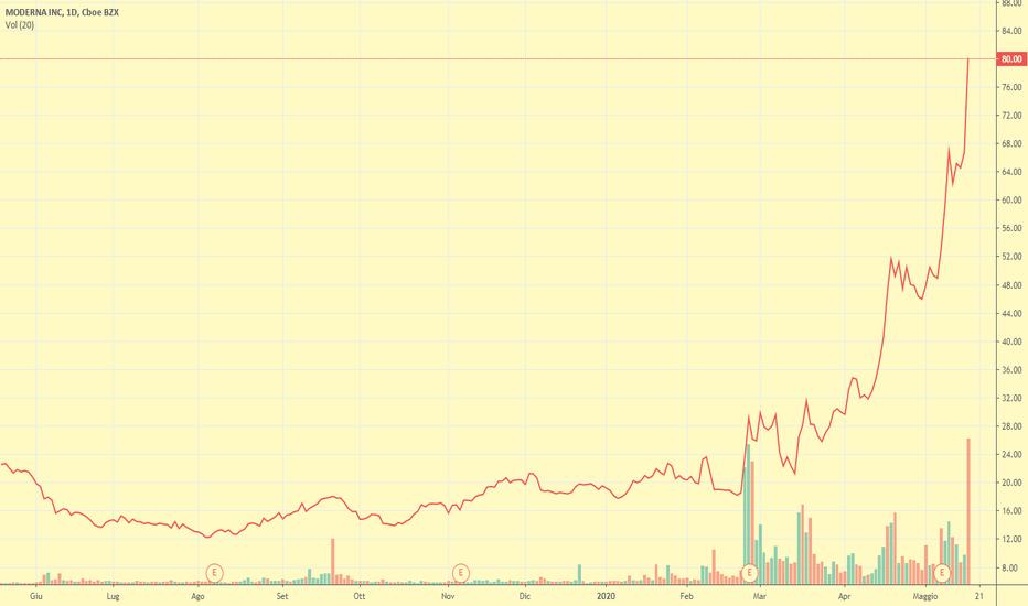 MRNA prezzo e grafico azione — NASDAQ:MRNA — TradingView