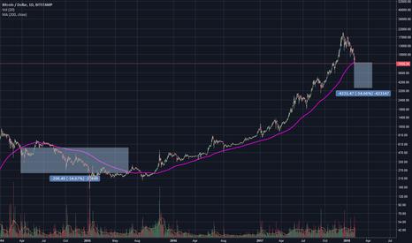 BTCUSD: BTC bottom speculation