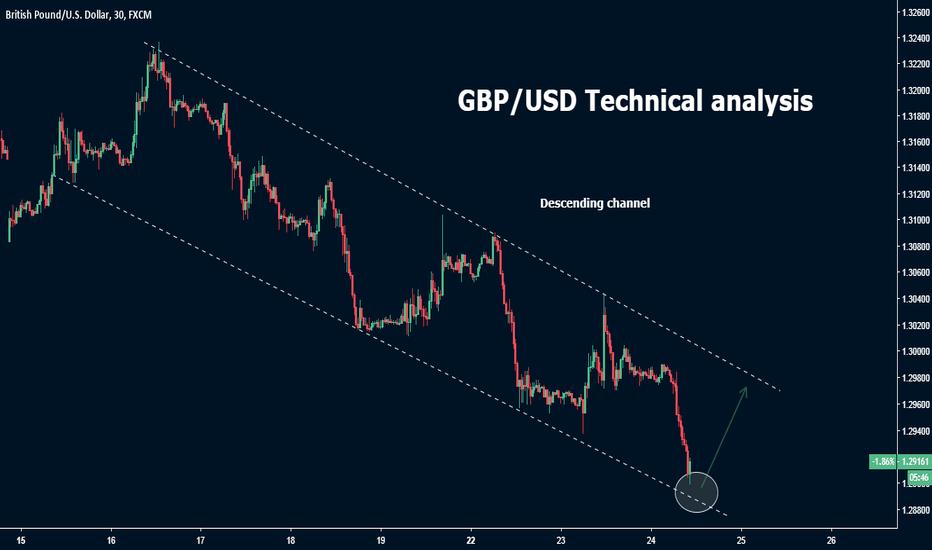 GBPUSD: GBP/USD Trend analysis