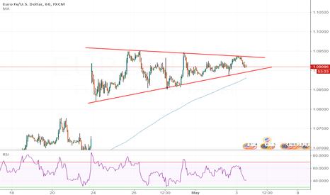 EURUSD: EUR/USD 60 consolidation around the 1.09