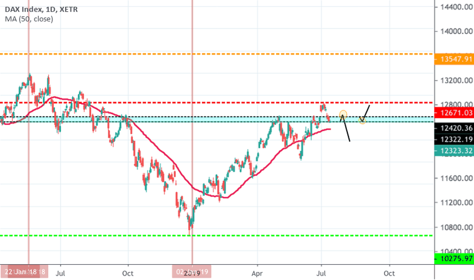 DAX Index Chart - DAX 30 Quote — TradingView — UK