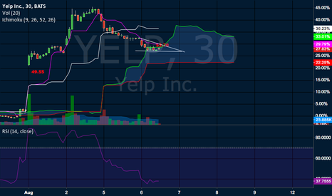 YELP: Watching 30-min bear flag + Cloud resistance
