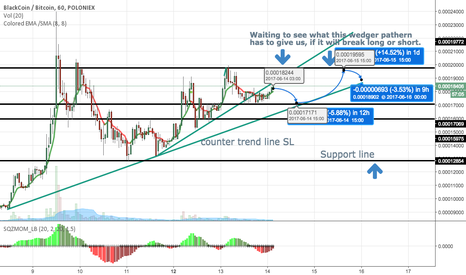 BLKBTC: waiting for wedger pathern break out.