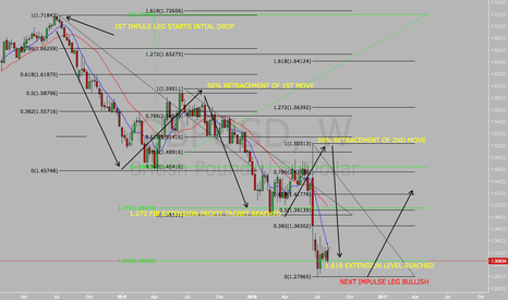 GBPUSD: GBPUSD WEEKLY MARK UP!!!
