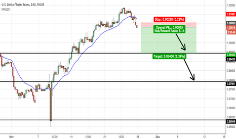 USDCHF: Going short USD/CHF