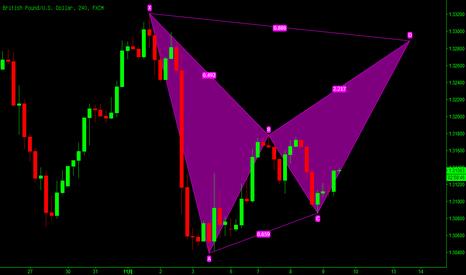 GBPUSD: 英镑/美元:潜在看跌的蝙蝠模式!