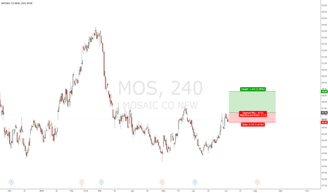 MOS: LONG IF BREAK ABOVE:47.16
