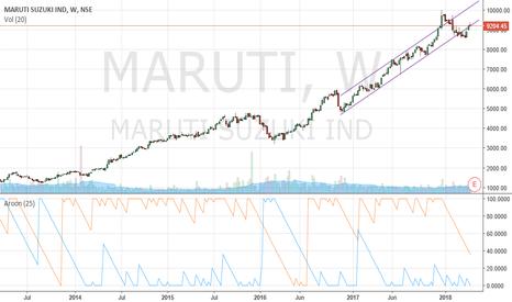 MARUTI: Maruti Suzuki Weekly