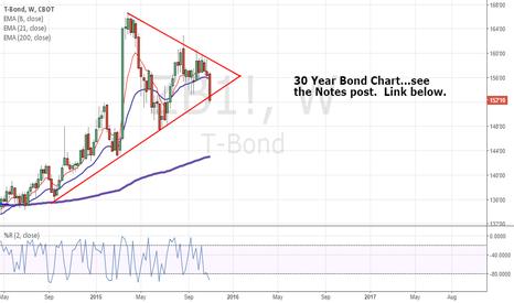 ZB1!: 30 year Bond...Big move coming?