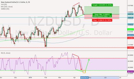 NZDUSD: NZD/USD LONG (Formation of a Bullish Channel)