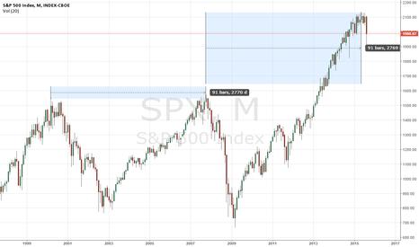 SPX: market top