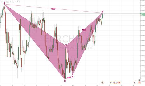 EURCHF: EURCHF - 1H - Bat Pattern