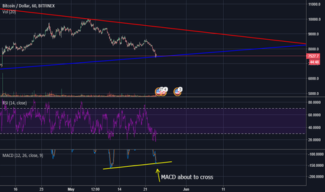 BTCUSD: Bitcoin Triangle Trading Pattern Emerging Long Term