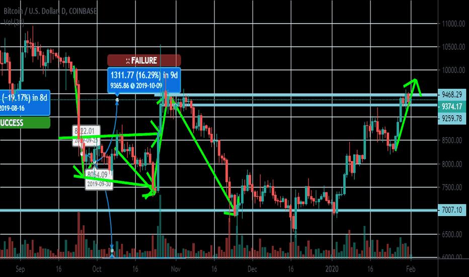 Comerț Bitcoin to US Dollar - BTC/USD CFD