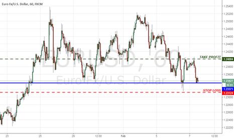 EURUSD: EUR/USD Simple Chart Pattern