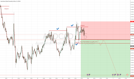 AUDCAD: AUD CAD - Speculation