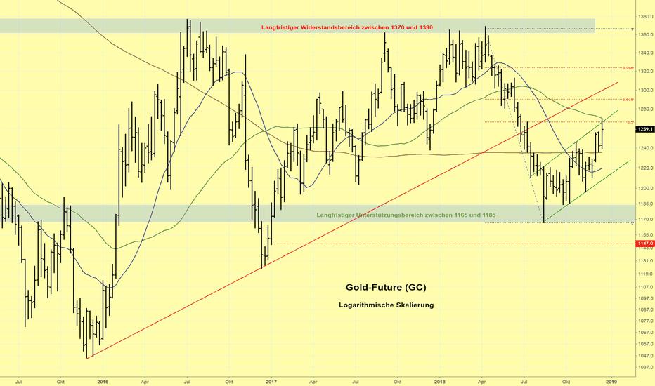 GC1!: Goldpreis erreicht Widerstandszone im Bereich der 50 % Korrektur
