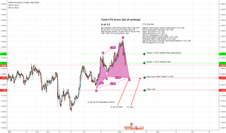 GBPUSD: GBP/USD Possible Long Oppurtunity