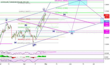 USDCAD: USDCAD CORRECTION IDEA FOR A BUY/LONG 4h timeframe