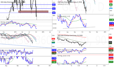 GER30: Counter trend trade opportunities are developing on DAX