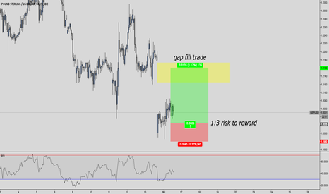 GBPUSD: GBP/USD BUY (Gap Fill Trade)