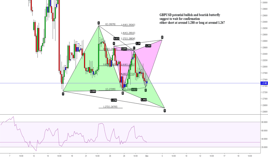 GBPUSD: GBPUSD potential bullish and bearish butterfly