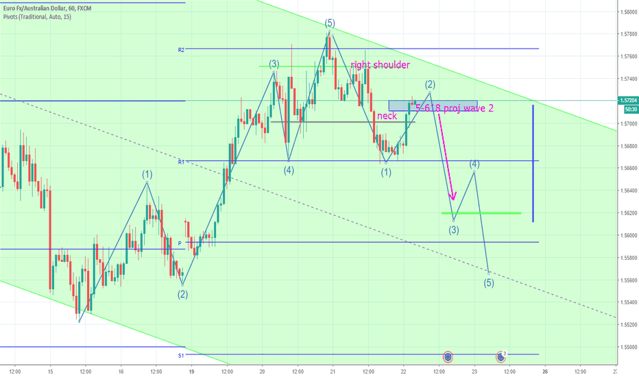 EURAUD: EurAud Sell Idea, Ready Now, wave analysis