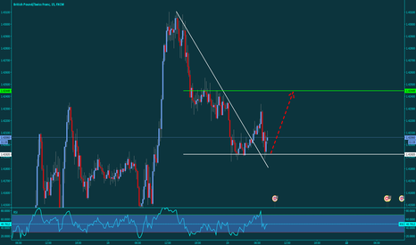 GBPCHF: GBPCHF Trend Continuation  (LONG)
