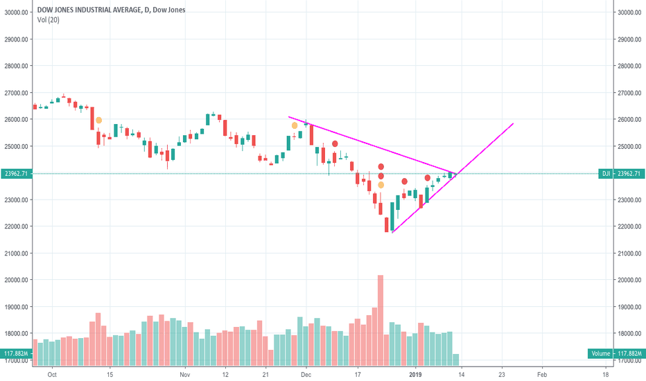 DJI: Dow clawing back
