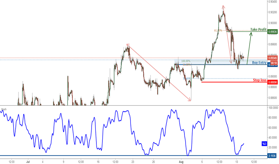 EURGBP: EURGBP Approaching Support, Prepare For A Bounce!