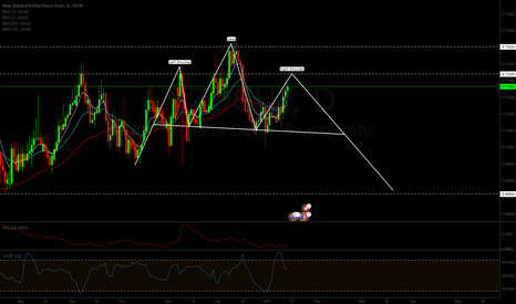 NZDCHF: Head and Shoulders pattern on NZDCHF
