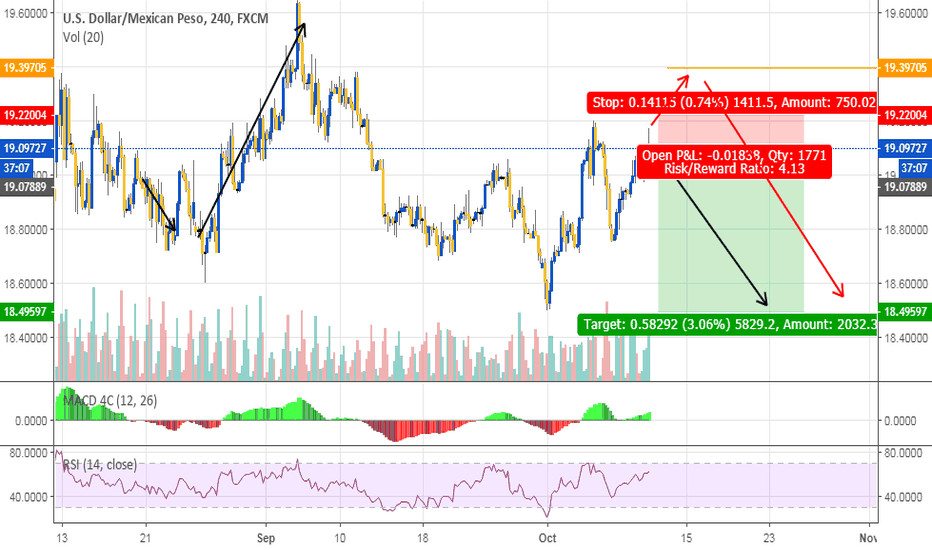 USDMXN: Possible sell