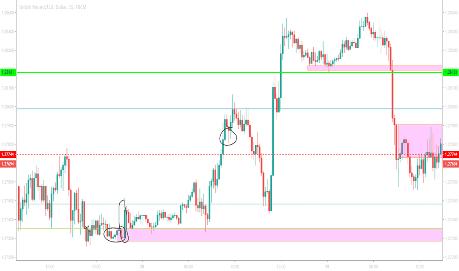 GBPUSD: CANDLE STICK TRADING IN CONFLUENCE WITH PRICE ACTION
