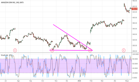 AMZN: Descending Triangle