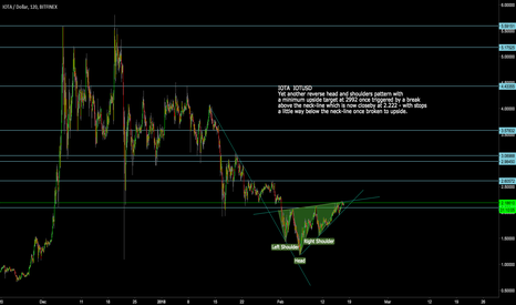 IOTUSD: IOTA: IOTUSD Reverse Head+Shoulders with Upside Target at 2992