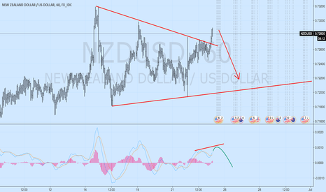 NZDUSD: nzdusd just thinking on how it could move