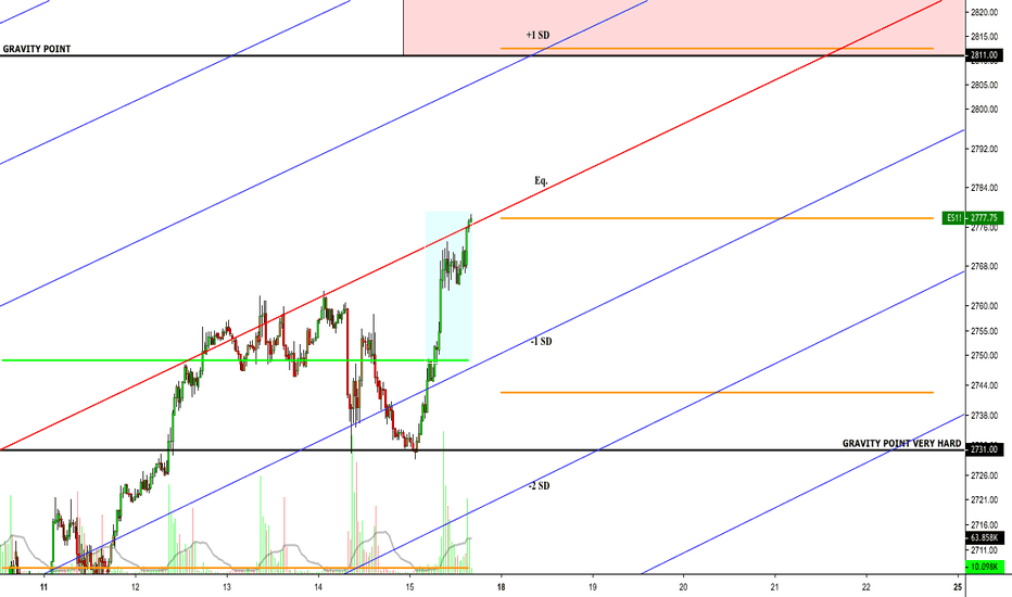 ES1!: This Week's Gravity Points & Expected Move ($35) & Trend SD