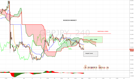 GBPJPY: PANOPTIC TRADING METHOD WEEKLY MAP GBPJPY (01-05 AUGUST)