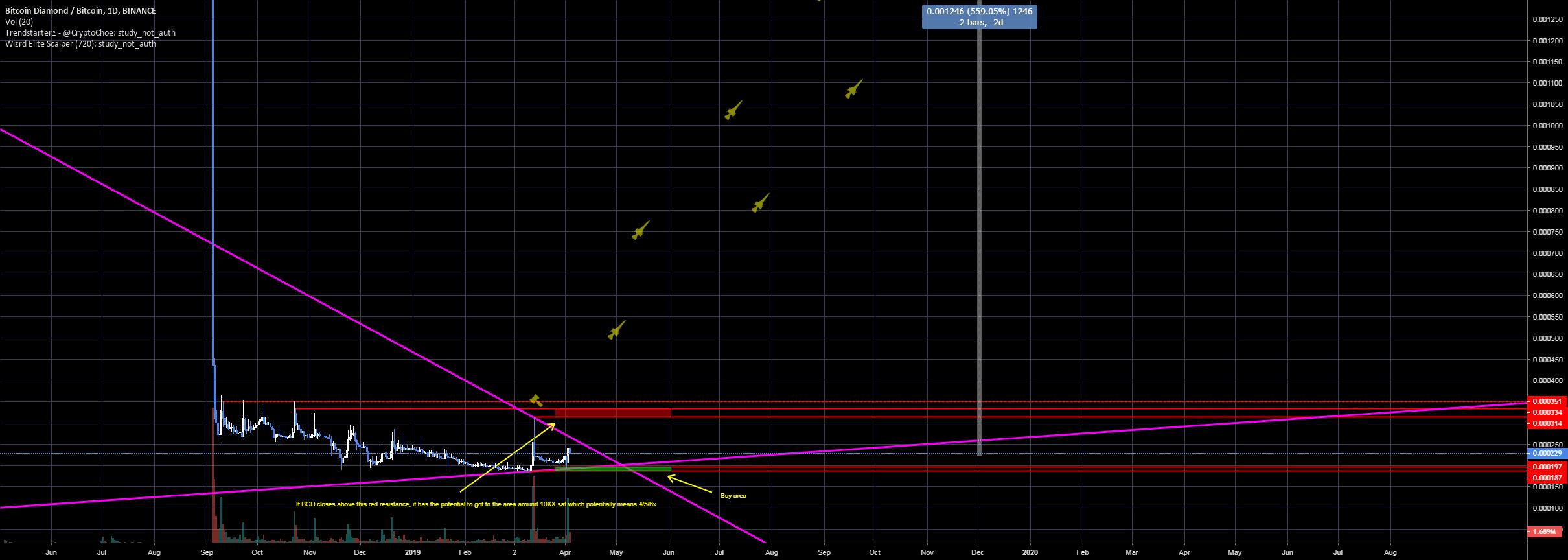 Bitcoin Diamond huge return potential for BINANCE:BCDBTC ...
