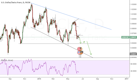 USDCHF: USDCHF GOOD SHORT OPPURTUNITY                             SHORT