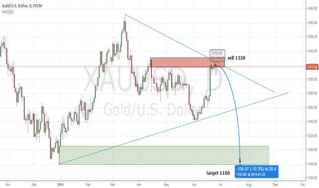 XAUUSD: gold sell 1320