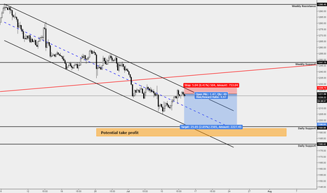 XAUUSD: XAUUSD Further bearish