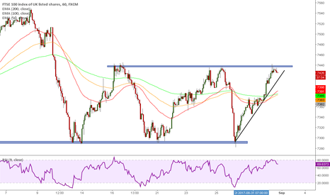 UK100: FTSE Consolidation
