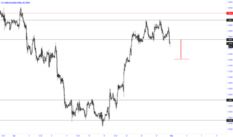 USDCAD: Breaking of a side channel
